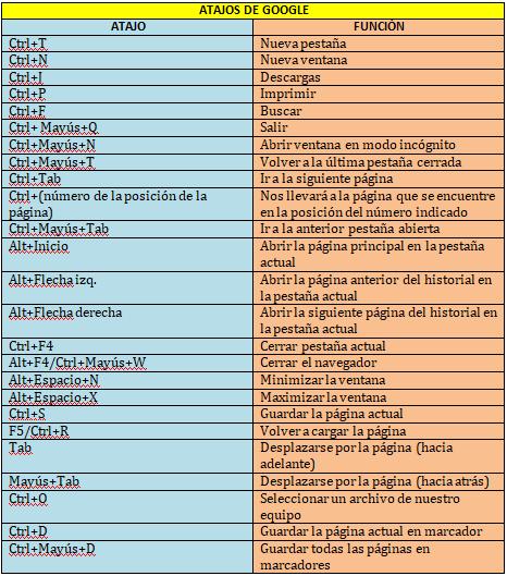 atajos de Google para traductores